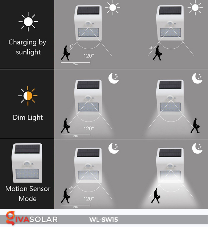 Đèn gắn tường sử dụng năng lượng mặt trời WL-SW15 21