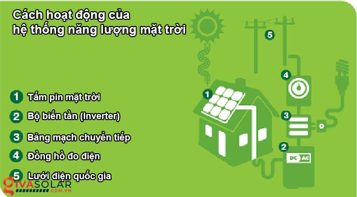 các loại biến tần ứng dụng trong năng lượng mặt trời 1