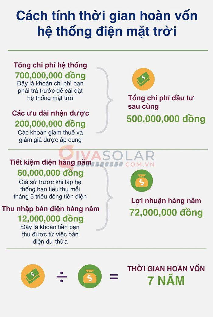 Cách tính thời gian hoàn vốn hệ thống năng lượng mặt trời 3