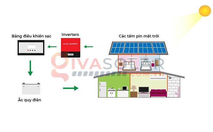 hệ thống điện mặt trời độc lập 2