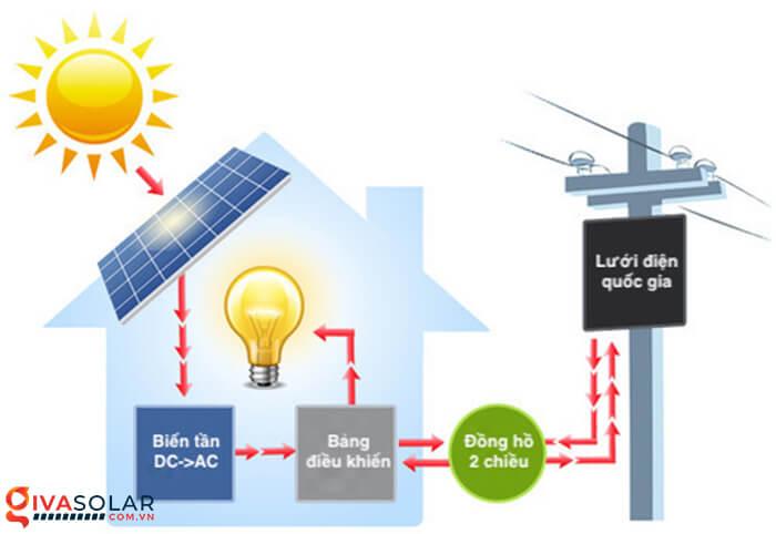 Hệ thống năng lượng mặt trời có tạo ra điện vào buổi tối không 2
