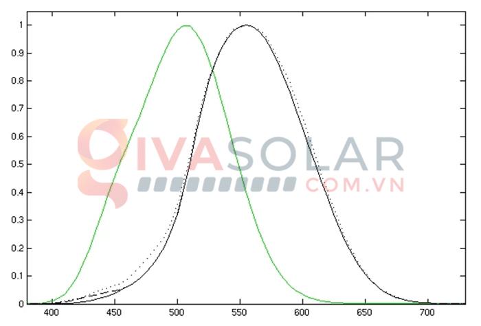 Tìm hiểu quang thông (lumen), độ rọi (lux) và cách tính tiêu chuẩn 2