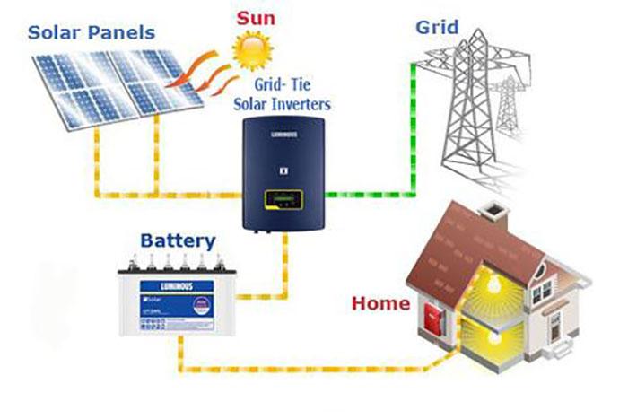 8 lợi ích tuyệt với nhất của việc lắp đặt hệ thống năng lượng mặt trời 5