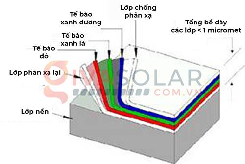 Các loại pin năng lượng mặt trời và ứng dụng của chúng 1