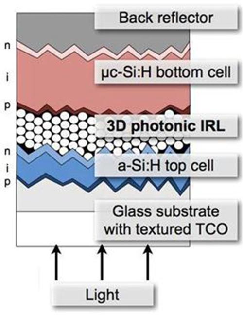 Các loại pin năng lượng mặt trời và ứng dụng của chúng 10