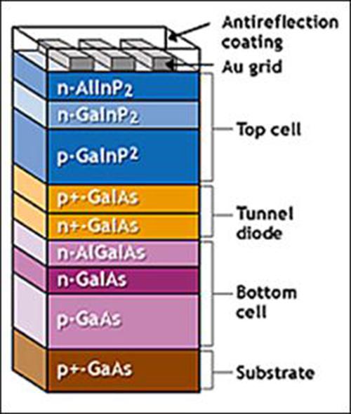 Các loại pin năng lượng mặt trời và ứng dụng của chúng 11