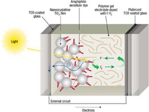 Các loại pin năng lượng mặt trời và ứng dụng của chúng 12