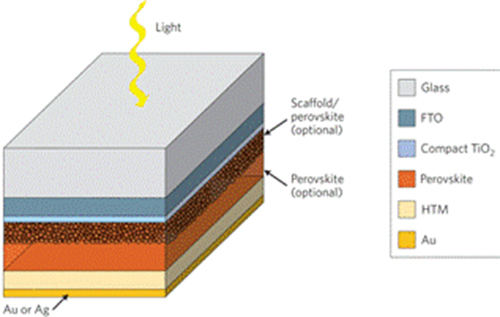 Các loại pin năng lượng mặt trời và ứng dụng của chúng 13