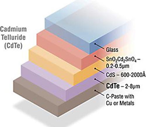 Các loại pin năng lượng mặt trời và ứng dụng của chúng 3