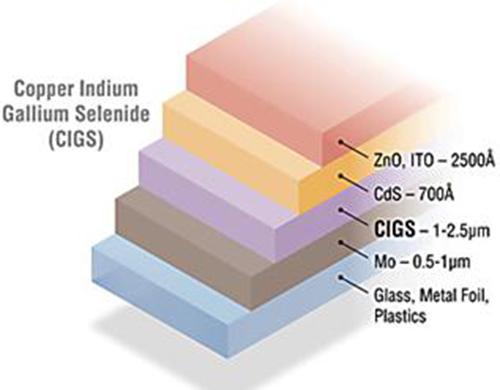 Các loại pin năng lượng mặt trời và ứng dụng của chúng 5