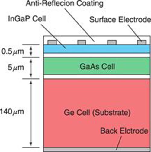 Các loại pin năng lượng mặt trời và ứng dụng của chúng 7