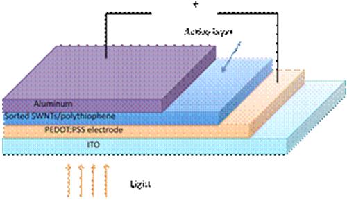 Các loại pin năng lượng mặt trời và ứng dụng của chúng 8