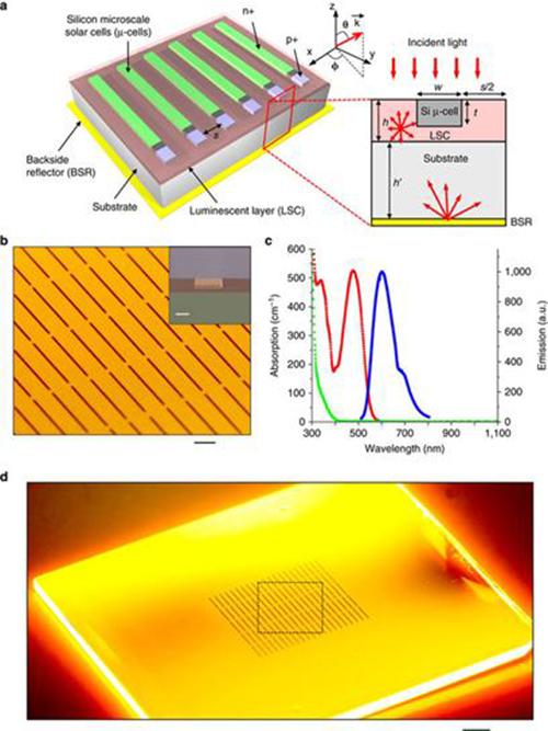 Các loại pin năng lượng mặt trời và ứng dụng của chúng 9