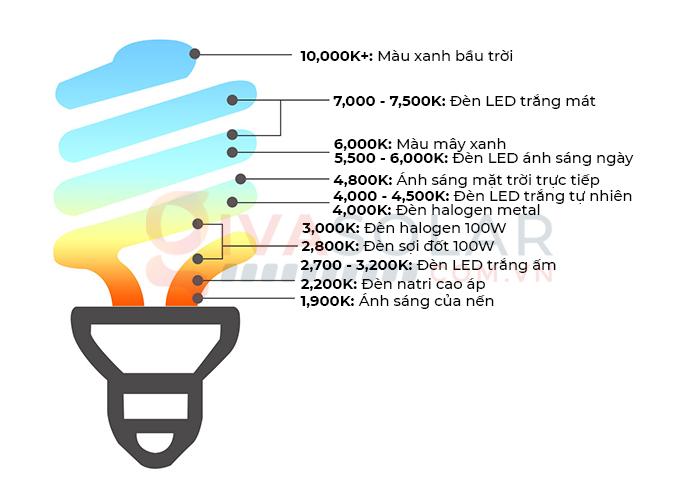 Nhiệt độ màu (độ K) của đèn LED là gì? 1