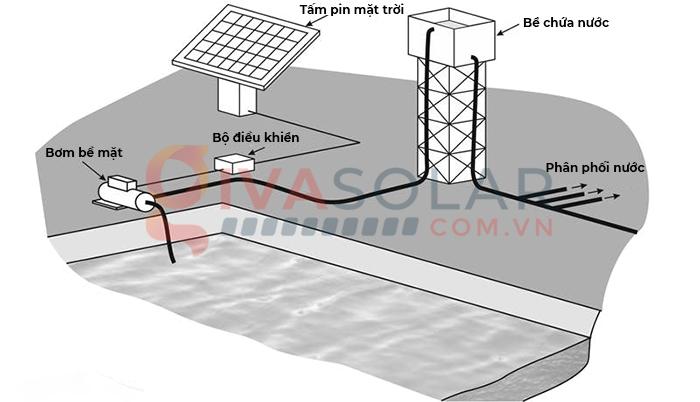 Tìm hiểu tất tần tật về hệ thống và máy bơm năng lượng mặt trời 6