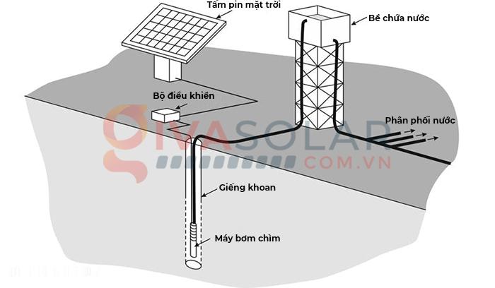 Tìm hiểu tất tần tật về hệ thống và máy bơm năng lượng mặt trời 1