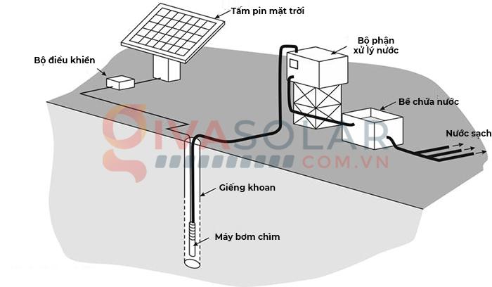 Tìm hiểu tất tần tật về hệ thống và máy bơm năng lượng mặt trời 5