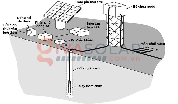 Tìm hiểu tất tần tật về hệ thống và máy bơm năng lượng mặt trời 4
