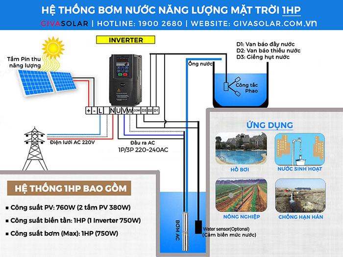 Bộ biến tần cho hệ thống bơm nước mặt trời KE300A-0R7G-S2 5