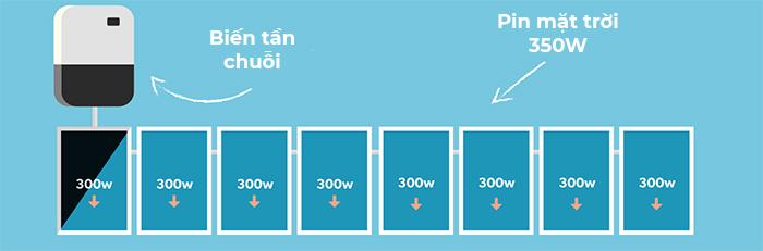 Biến tần năng lượng mặt trời: Micro inverter là gì? 1