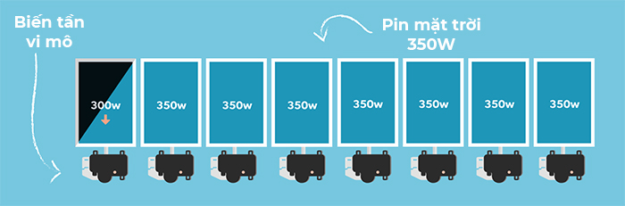 Biến tần năng lượng mặt trời: Micro inverter là gì? 2
