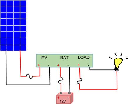 Thiết bị điều khiển sạc năng lượng mặt trời là gì? 1