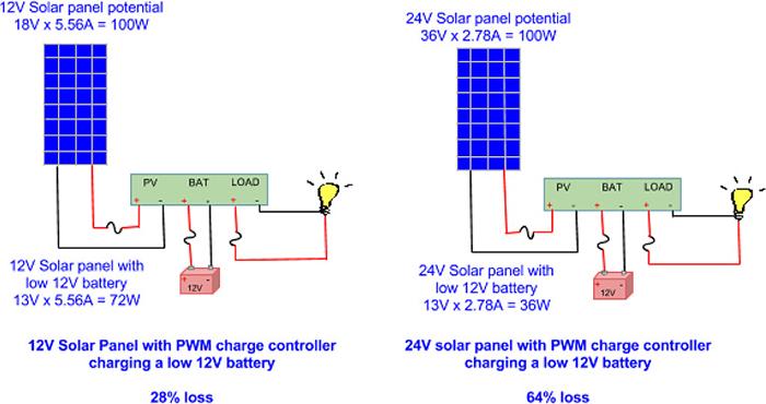 Thiết bị điều khiển sạc năng lượng mặt trời là gì? 2