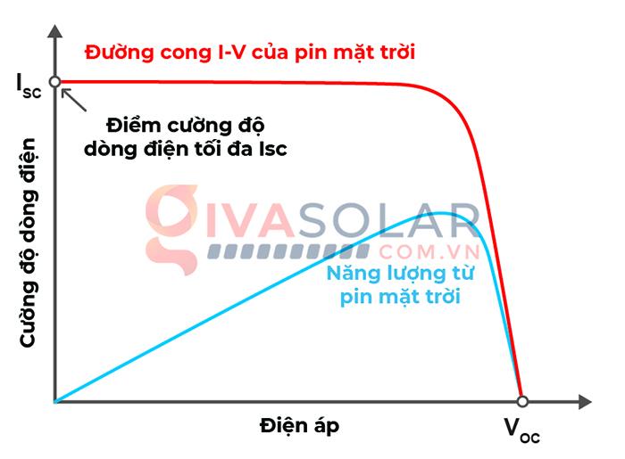 So sánh bộ điều khiển sạc năng lượng mặt trời MPPT và PWM 2