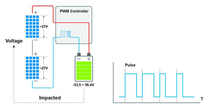 So sánh bộ điều khiển sạc năng lượng mặt trời MPPT và PWM 3