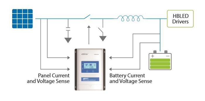 So sánh bộ điều khiển sạc năng lượng mặt trời MPPT và PWM 4