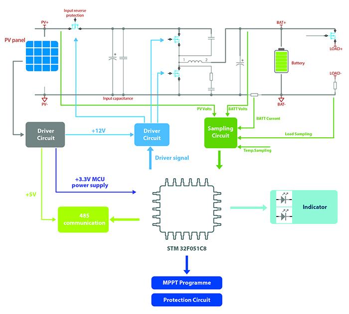 So sánh bộ điều khiển sạc năng lượng mặt trời MPPT và PWM 5