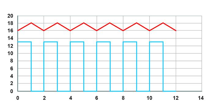 So sánh bộ điều khiển sạc năng lượng mặt trời MPPT và PWM 6