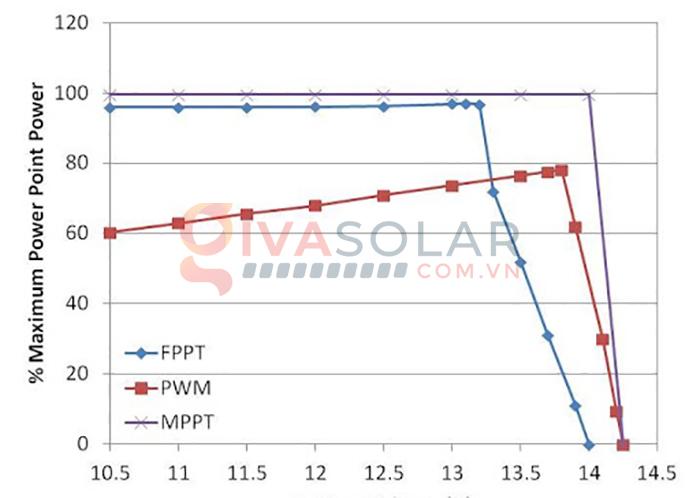 Những phương pháp mạch điều khiển sạc năng lượng mặt trời phổ biến 3