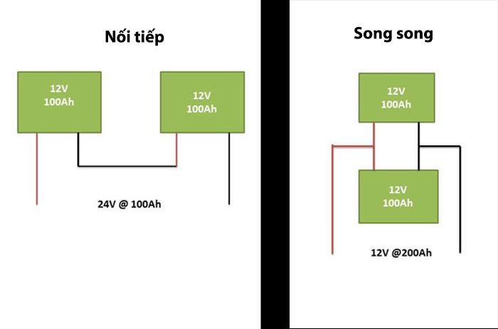 [DIY] Hướng dẫn lắp đặt hệ thống điện năng lượng mặt trời độc lập từ A - Z 2