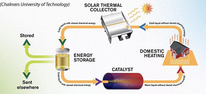 Quy trình nhiệt mặt trời